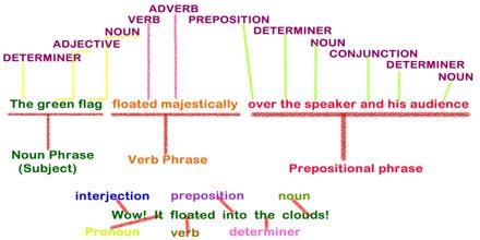 English Grammar Rule: Understanding Sentences