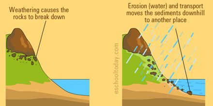 Presentation On Erosion And Weathering Assignment Point