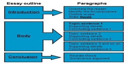 Presentation on Essay Format