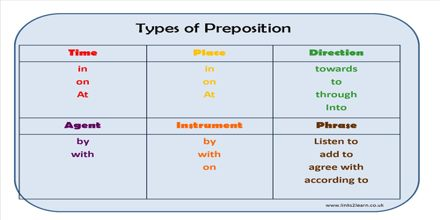 Forms of Prepositions