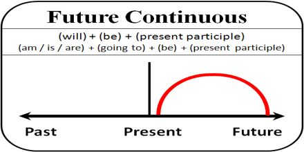 Lecture on Future Continuous Tense