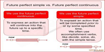 Future Continuous vs. Future Perfect Continuous