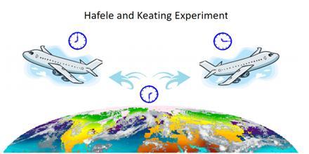 Hafele–Keating Experiment