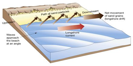 Landforms of Littoral Drift