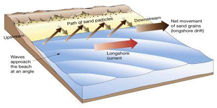 Landforms of Littoral Drift