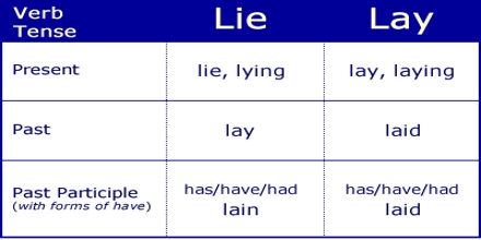 Troublesome Words: Lie and Lay