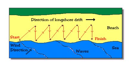 Presentation on Longshore Drift