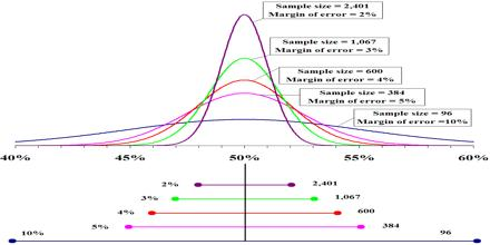 how to find margin or error in statistics