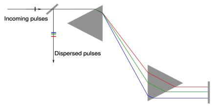 Multiple-Prism Dispersion Theory