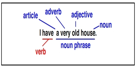 Presentation on Noun Phrases
