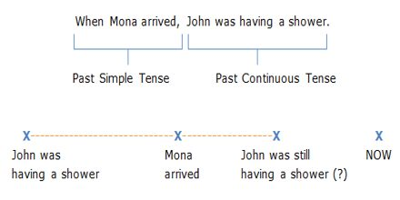 Lecture on Past Continuous Tense
