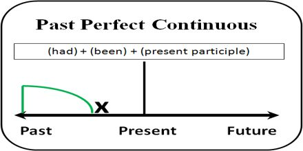 Past Perfect Continuous Tense Assignment Point