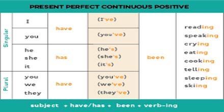 Present Perfect Continuous Tense