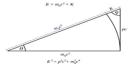 Relativistic Dynamics