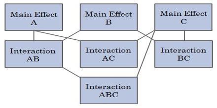 Robust Parameter Design
