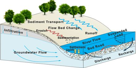 Modes of Sediment Transport