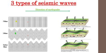 Lecture on Seismic Waves