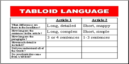Lecture on Tabloid Language