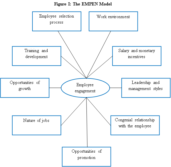 An Effective Model (The EMPEN Model) To Evaluate Employee engagement