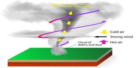 Presentation on Tornados