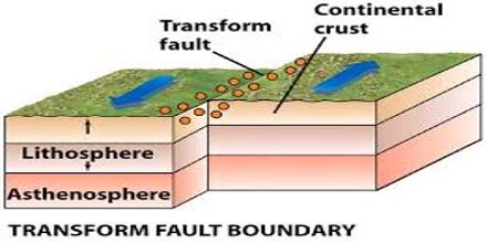 Lecture On Transform Plates Assignment Point