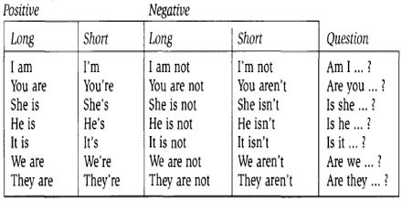 Tutorial: Correct Uses of Verb BE