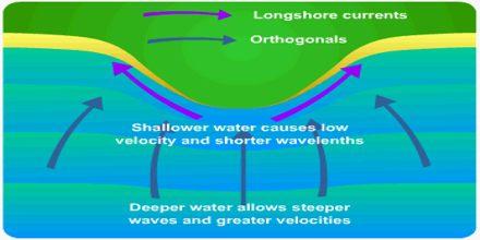 Wave Refraction in Coastal Area