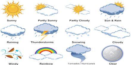 Presentation on Weather