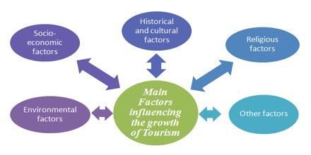 Which Factors Influencing Development?