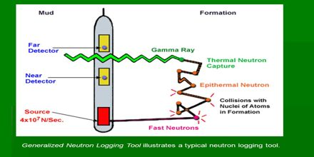 Neutron Logging