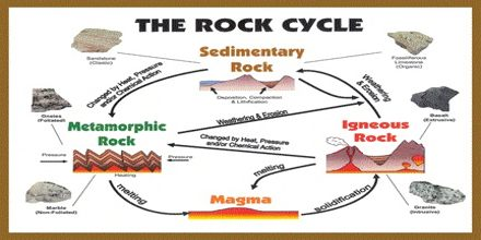 Presentation on Rock Cycle