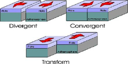 Tectonic Plate Types