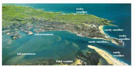 Types of Coastline