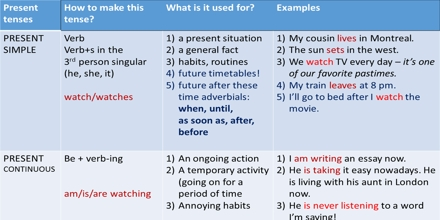 General Rules of Tense