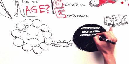 Glycation or Non-Enzymatic Glycosylation