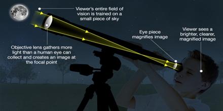 Presentation on Light and Telescopes