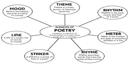 Presentation on Poetry Vocabulary