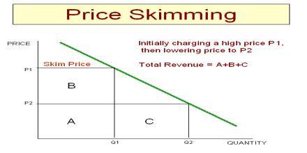"price skimming case study New study in informs journal finds most firms do not use  some competitors would undercut the skimming price limiting margins while others  ""in this case,."