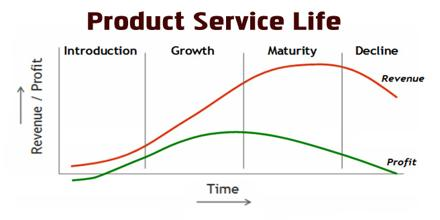Product Service Life