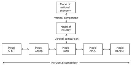 Productivity Model