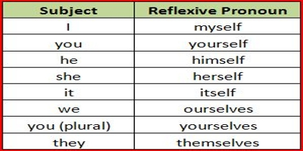 Lecture On Reflexive Pronouns Assignment Point
