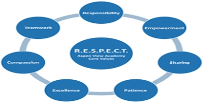 Respect: Character Education