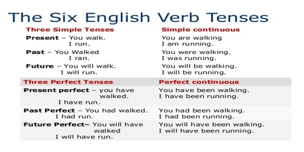 Presentation on Simple Verb Tenses
