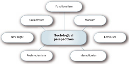 Presentation on Sociological Explanation