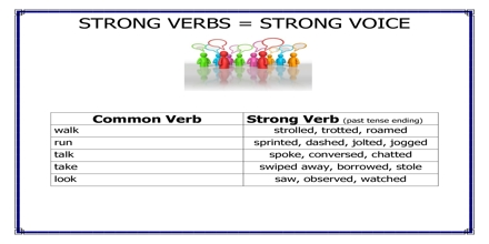 Presentation on Strong Verb