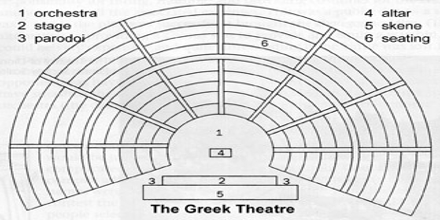 Stage of Greek Theatre