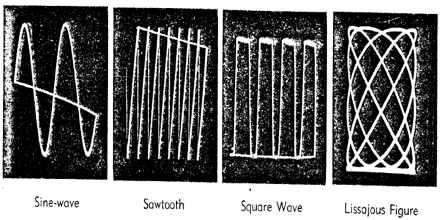 Lecture on Wave Patterns of Sound