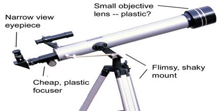 Functions of Telescope