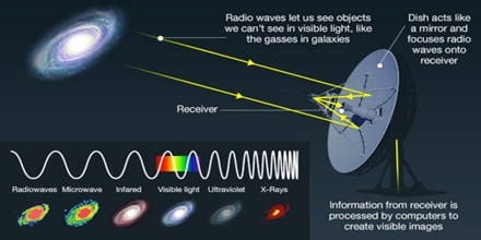 Radio Astronomy and Interferometry: Basic Radio/mm Astronomy