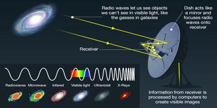 Radio Astronomy and Interferometry: Basic Radio/mm Astronomy